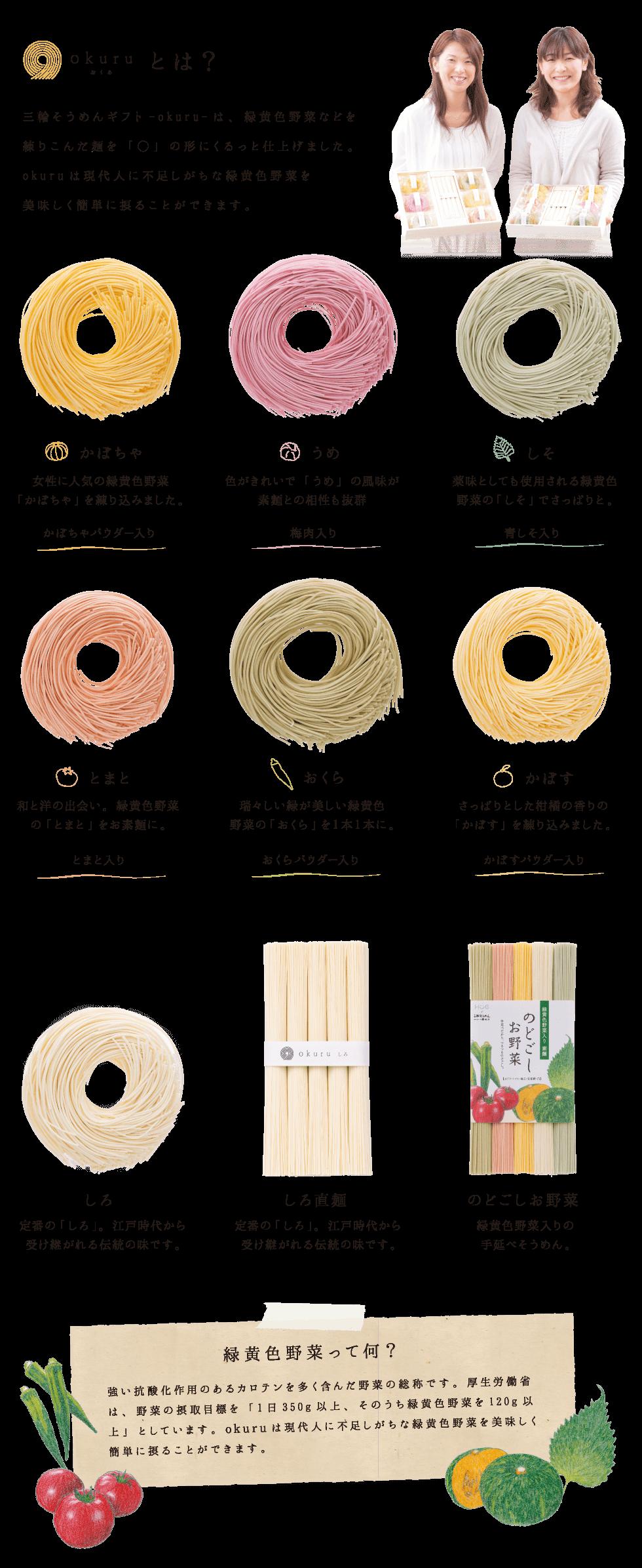 okuruとは? 三輪そうめんギフト-okuru-は、緑黄色野菜などを練り込んだ麺をまあるい方にくるっと仕上げました。okuruは現代人に不足しがちな緑黄色野菜を美味しく簡単に摂ることができます。かぼちゃは、女性に人気の緑黄色野菜かぼちゃを練り込みました。うめは色がキレイで梅の風味がそうめんとの相性抜群。しそは薬味としても使用される緑黄色野菜なのでさっぱりと。和と洋の出会い「とまと」。瑞々しい緑が美しい緑黄色野菜「おくら」。さっぱりとした柑橘の香りの「かぼす」。江戸時代から受け継がれる伝統の味「しろ」。